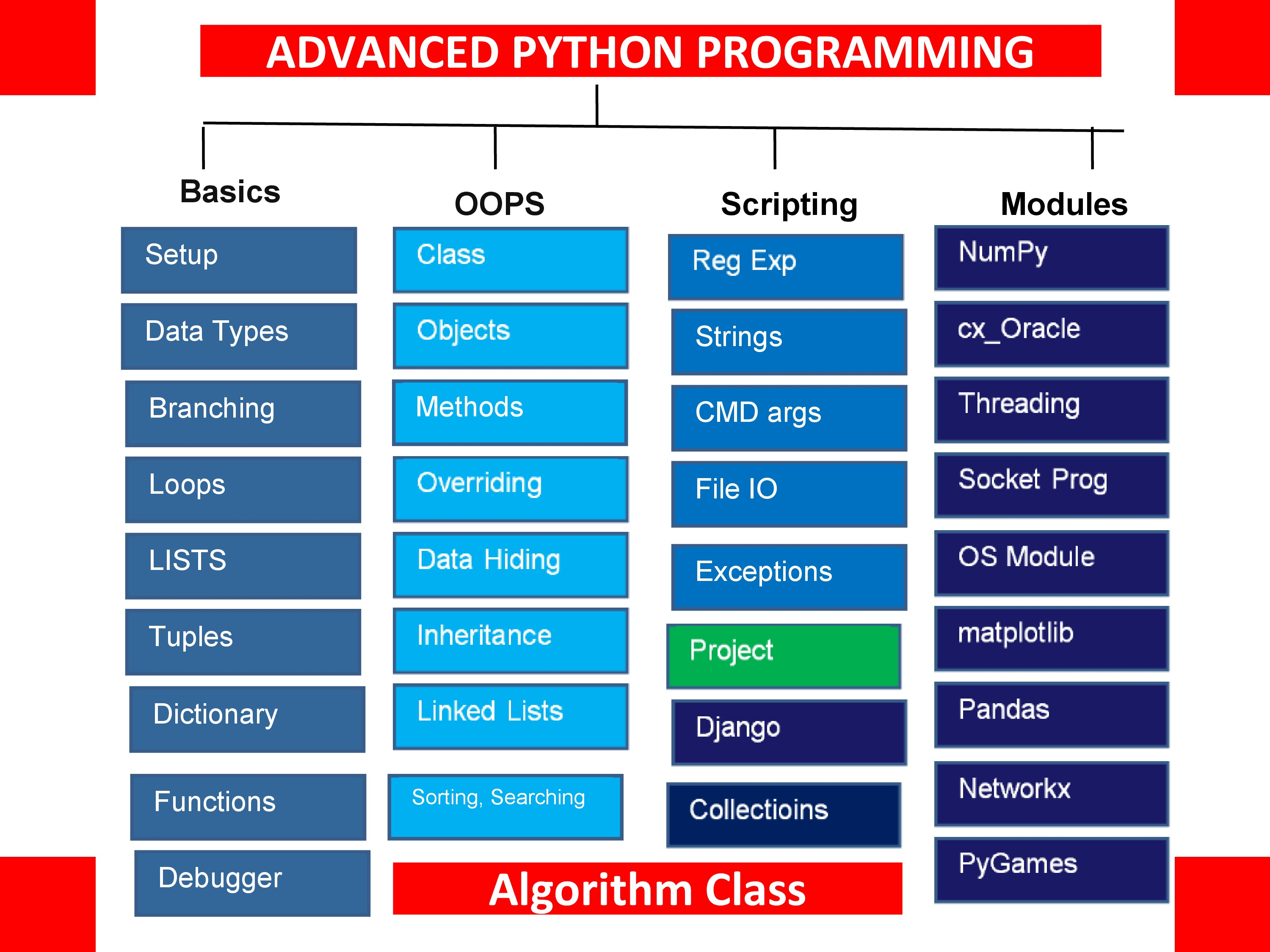 Python Full Stack Training in Hyderabad